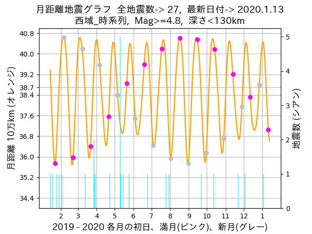 f:id:yoshihide-sugiura:20200115002258p:plain