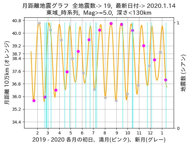 f:id:yoshihide-sugiura:20200116004210p:plain