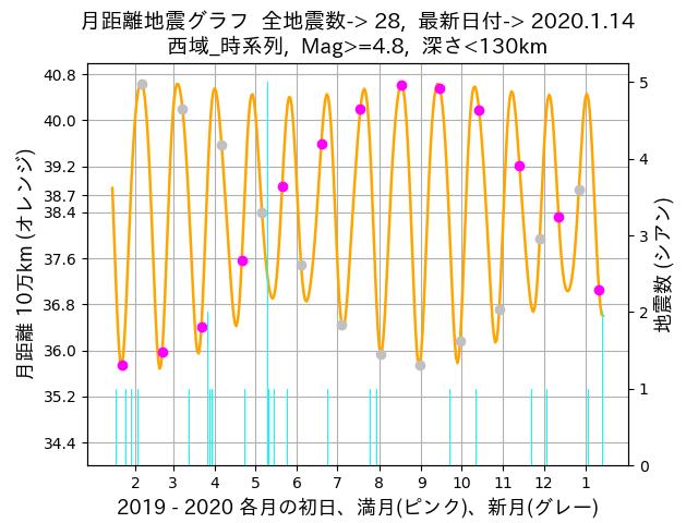 f:id:yoshihide-sugiura:20200116004516p:plain