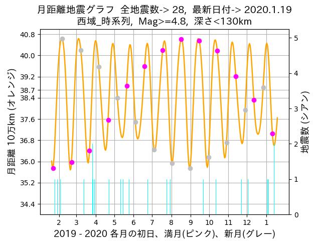 f:id:yoshihide-sugiura:20200121001433p:plain