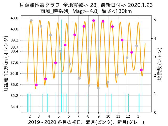 f:id:yoshihide-sugiura:20200125002355p:plain