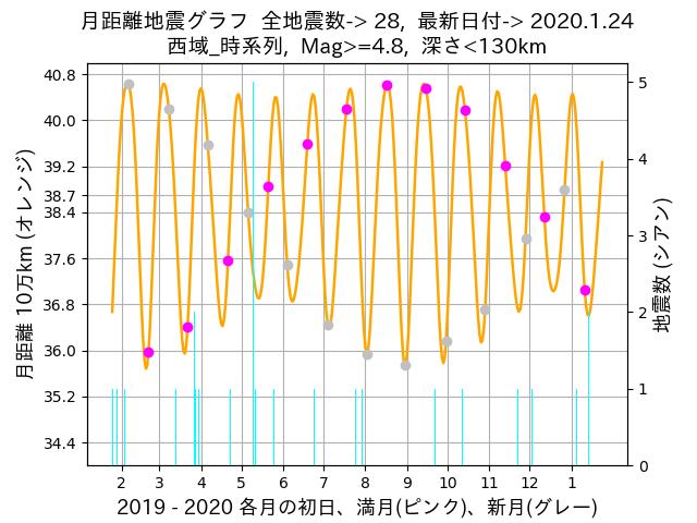 f:id:yoshihide-sugiura:20200126001551p:plain