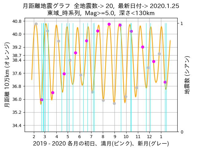 f:id:yoshihide-sugiura:20200127011923p:plain
