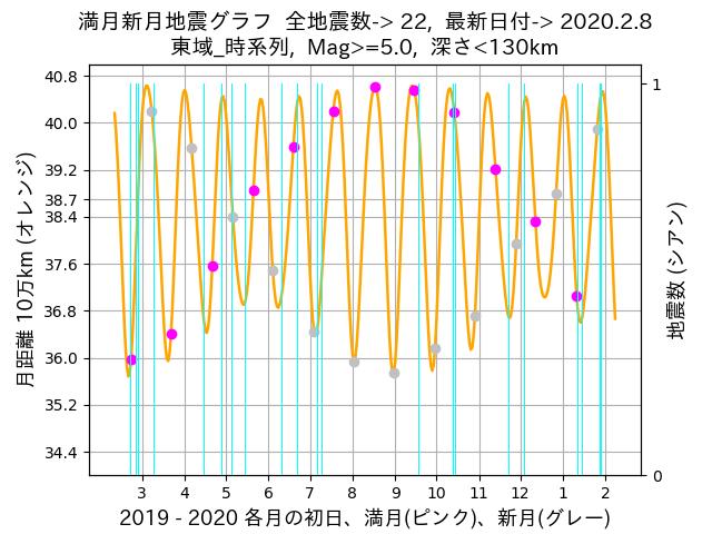 f:id:yoshihide-sugiura:20200210002652p:plain
