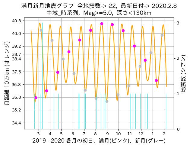 f:id:yoshihide-sugiura:20200210002741p:plain