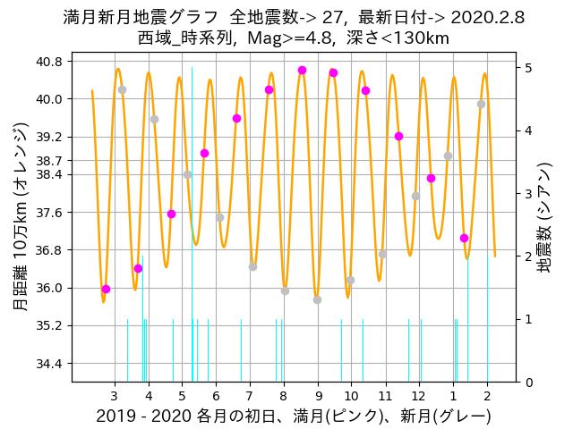 f:id:yoshihide-sugiura:20200210002835p:plain