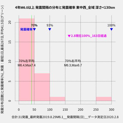 f:id:yoshihide-sugiura:20200210003719p:plain