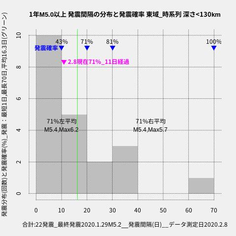 f:id:yoshihide-sugiura:20200210003857p:plain