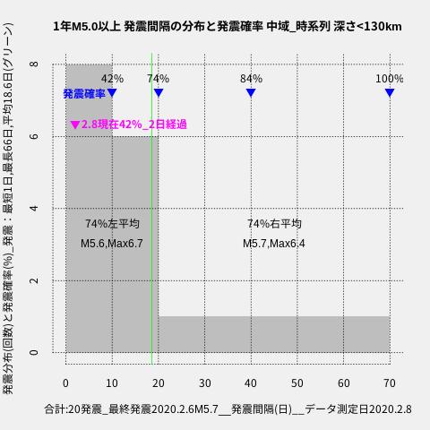 f:id:yoshihide-sugiura:20200210003916p:plain