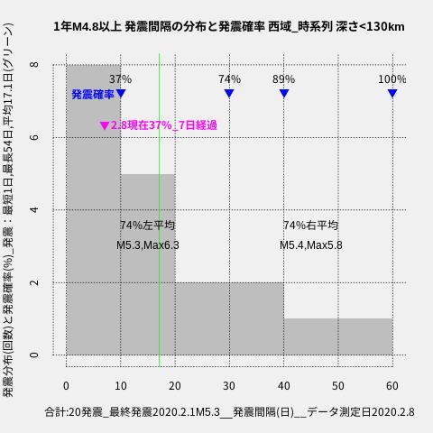 f:id:yoshihide-sugiura:20200210003935p:plain