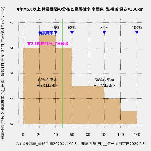 f:id:yoshihide-sugiura:20200210003958p:plain