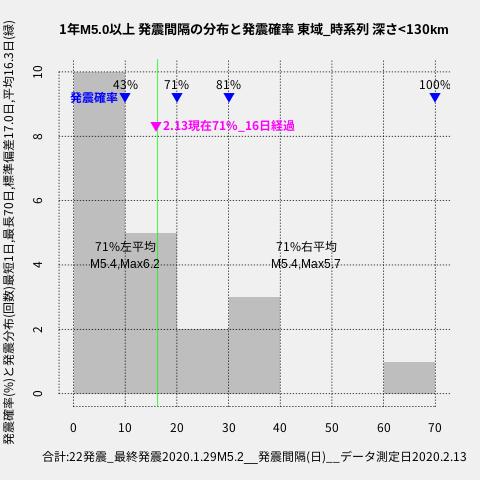 f:id:yoshihide-sugiura:20200215001457p:plain