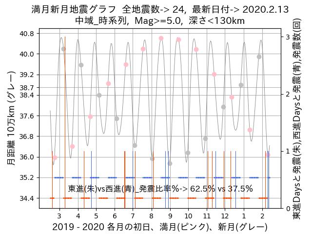 f:id:yoshihide-sugiura:20200215073907p:plain