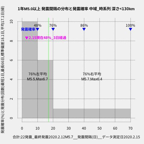 f:id:yoshihide-sugiura:20200217002125p:plain