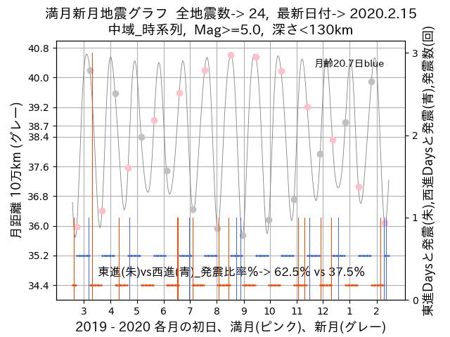 f:id:yoshihide-sugiura:20200217002521p:plain