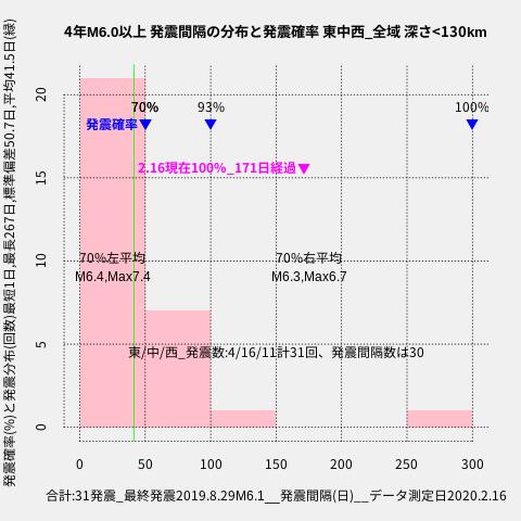 f:id:yoshihide-sugiura:20200218001839p:plain
