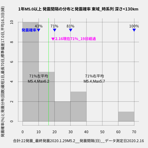 f:id:yoshihide-sugiura:20200218002030p:plain