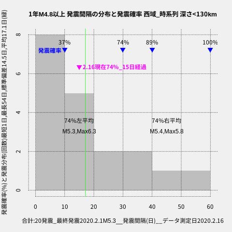 f:id:yoshihide-sugiura:20200218002134p:plain