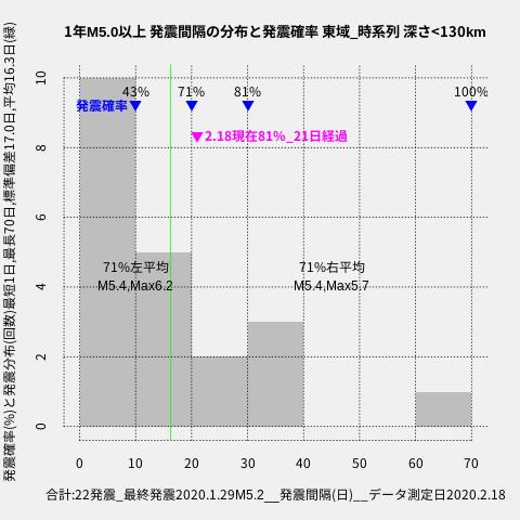 f:id:yoshihide-sugiura:20200220001440p:plain