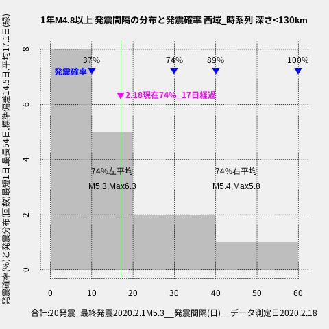 f:id:yoshihide-sugiura:20200220001638p:plain