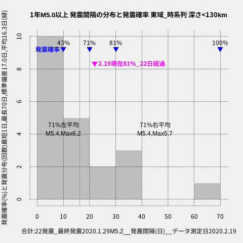 f:id:yoshihide-sugiura:20200221001802p:plain