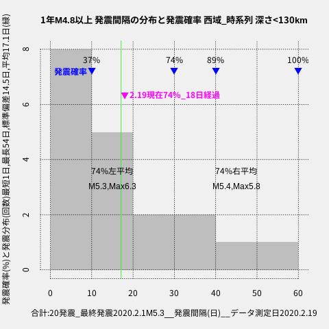 f:id:yoshihide-sugiura:20200221001849p:plain