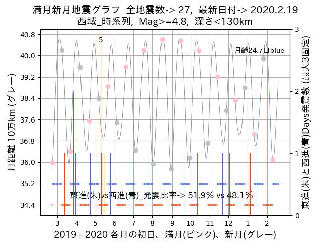 f:id:yoshihide-sugiura:20200221002324p:plain