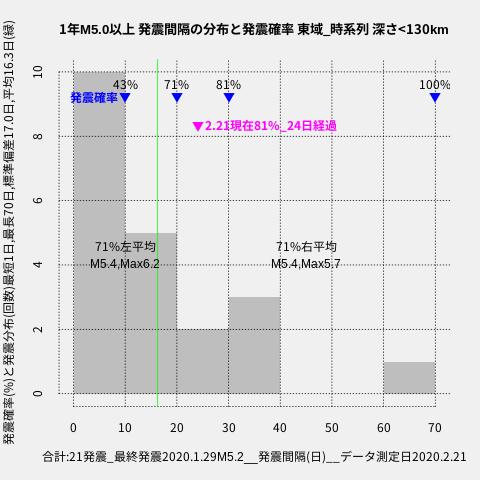 f:id:yoshihide-sugiura:20200223001419p:plain