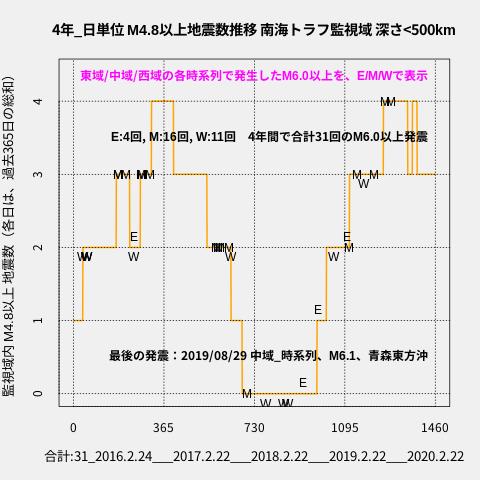 f:id:yoshihide-sugiura:20200224060745p:plain