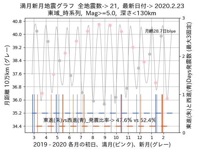 f:id:yoshihide-sugiura:20200225012131p:plain
