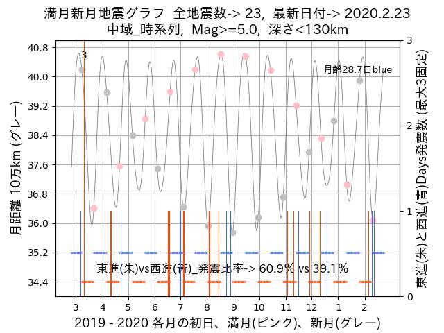 f:id:yoshihide-sugiura:20200225012225p:plain