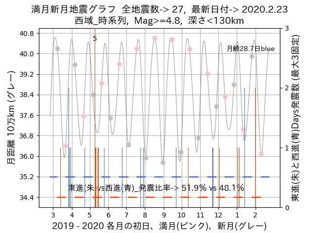 f:id:yoshihide-sugiura:20200225012321p:plain