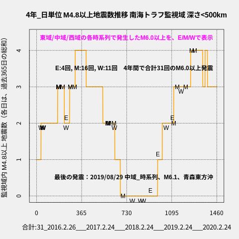 f:id:yoshihide-sugiura:20200226003520p:plain