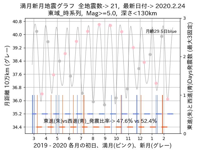 f:id:yoshihide-sugiura:20200226003856p:plain