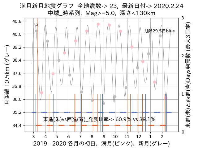 f:id:yoshihide-sugiura:20200226003958p:plain