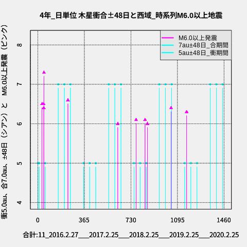 f:id:yoshihide-sugiura:20200227001438p:plain
