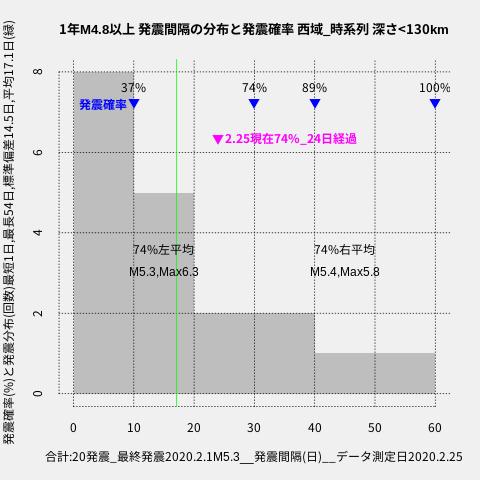 f:id:yoshihide-sugiura:20200227001609p:plain