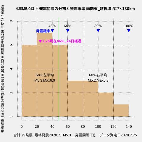 f:id:yoshihide-sugiura:20200227001631p:plain