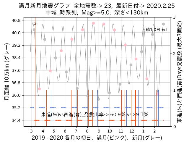 f:id:yoshihide-sugiura:20200227001840p:plain
