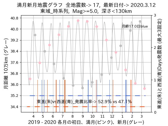 f:id:yoshihide-sugiura:20200314021143p:plain