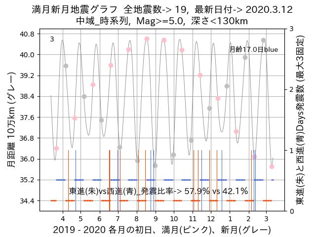 f:id:yoshihide-sugiura:20200314021239p:plain