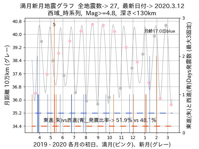 f:id:yoshihide-sugiura:20200314021340p:plain