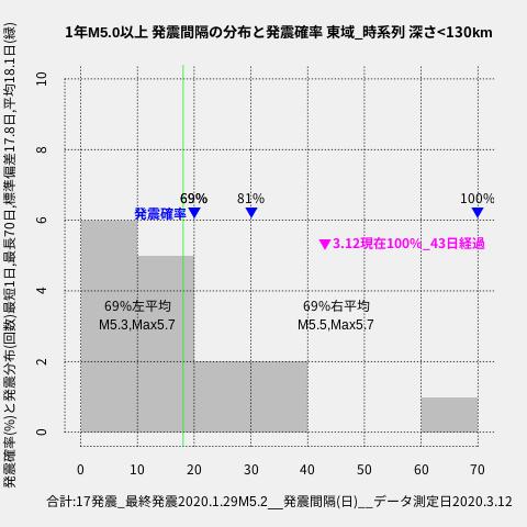 f:id:yoshihide-sugiura:20200314021716p:plain