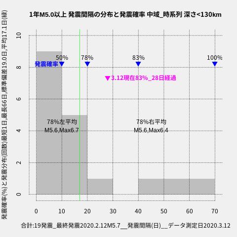 f:id:yoshihide-sugiura:20200314021901p:plain