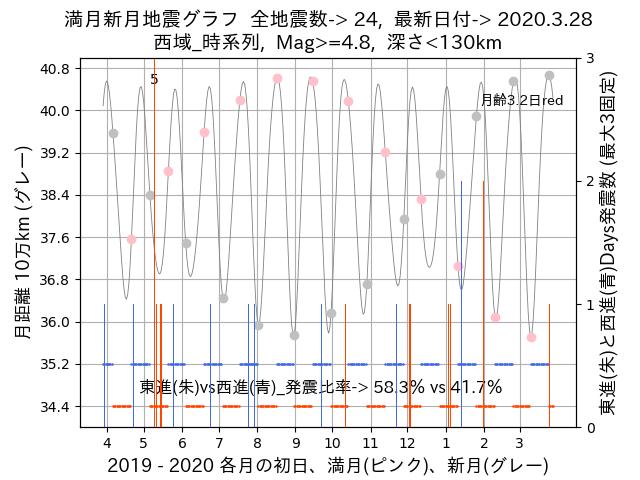 f:id:yoshihide-sugiura:20200330025921p:plain
