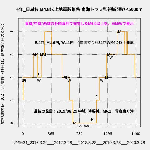 f:id:yoshihide-sugiura:20200330030033p:plain