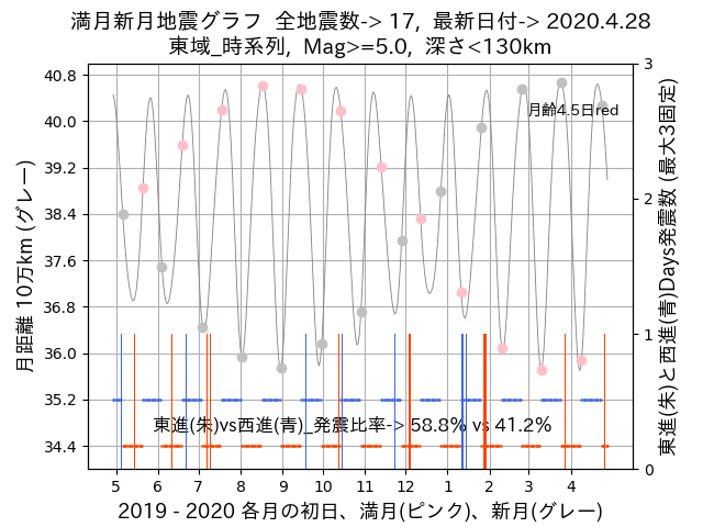 f:id:yoshihide-sugiura:20200430002416p:plain