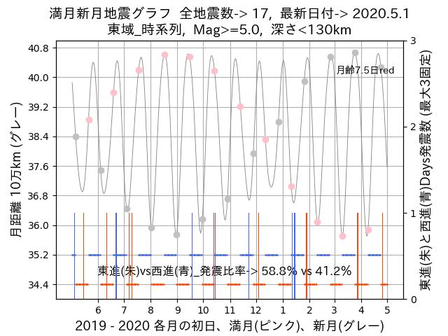 f:id:yoshihide-sugiura:20200503002513p:plain