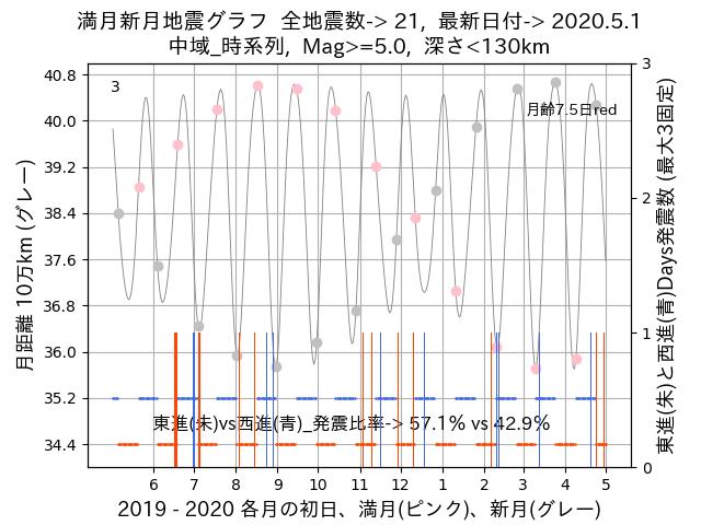 f:id:yoshihide-sugiura:20200503002610p:plain