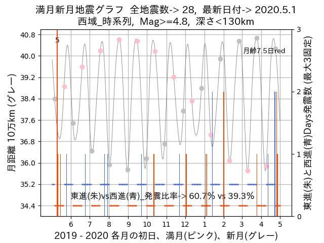 f:id:yoshihide-sugiura:20200503002713p:plain